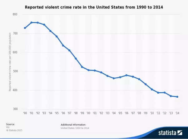 the rise in crime and the correlation of media violence Media psychology professionals are working to mitigate the negative effects of reporting violence in the media and better  never calculated a correlation.