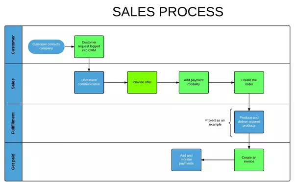 What is erp sales process quora it completely depends on what industry you are which sales model you follow etc below is a diagram which summarizes a very generic sales process sciox Choice Image