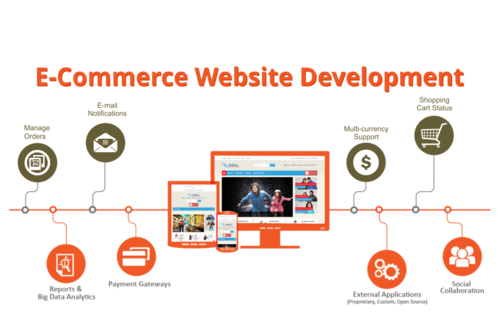Which Is The Top Company To Hire Ecommerce Web Developers