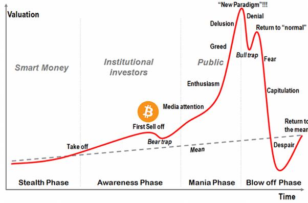 Znalezione obrazy dla zapytania bitcoin value