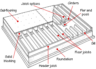 wood joist and a floor wood plank