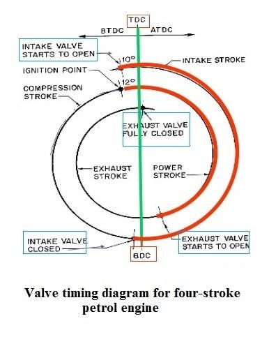 Polar 4 Stroke Engine Diagram - Schematics Online on