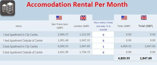 London cost of living is pretty high compared to SFO  What is the