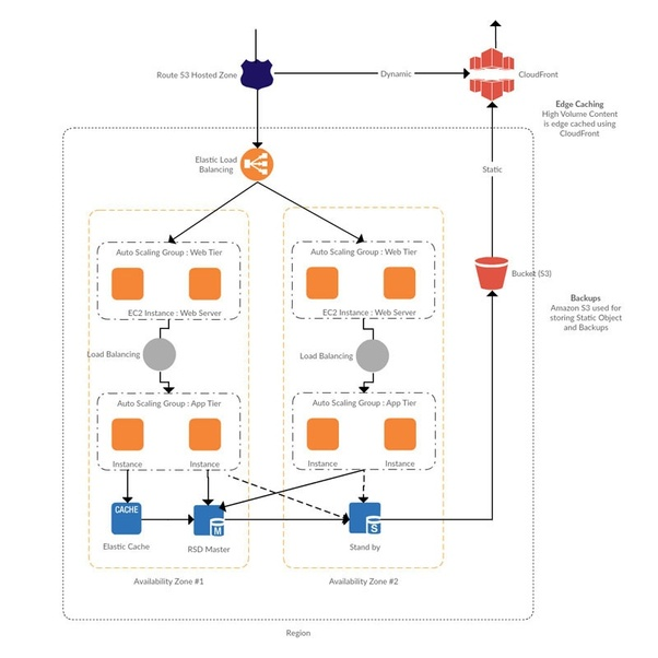 What Are Some Of The Best Network Diagram Softwares  Quora