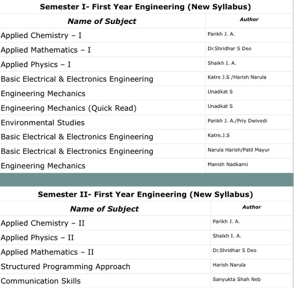 Md Dayal Engineering Mechanics Pdf