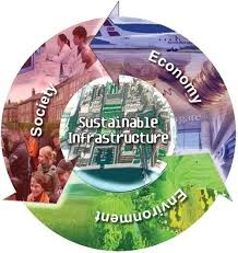 what is a sustainable world quora