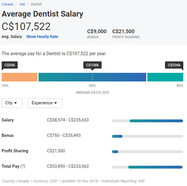 What is the true salary of dentists in Canada? - Quora
