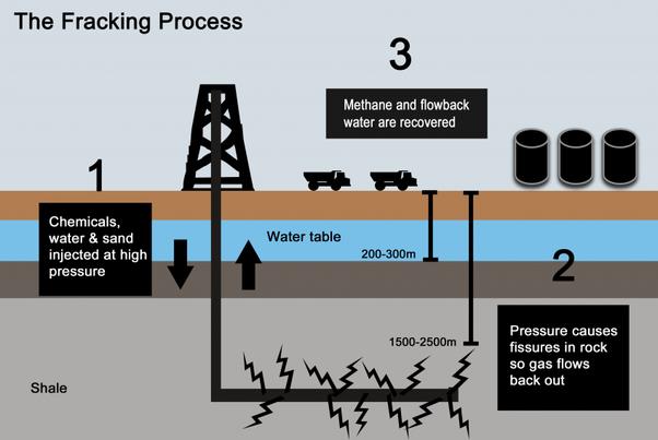 Fracking: Unlocking the Great Debate | Green Teacher  |Fracking Process