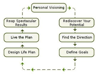 On The Other Hand, Personality Development Is Linked With Personal  Development.  Personality Development Plan
