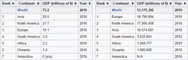 If All Continents Were Their Own Country Which Would Be The Most - World most powerful countries in 2016