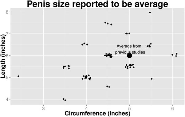 Women talk about dick size