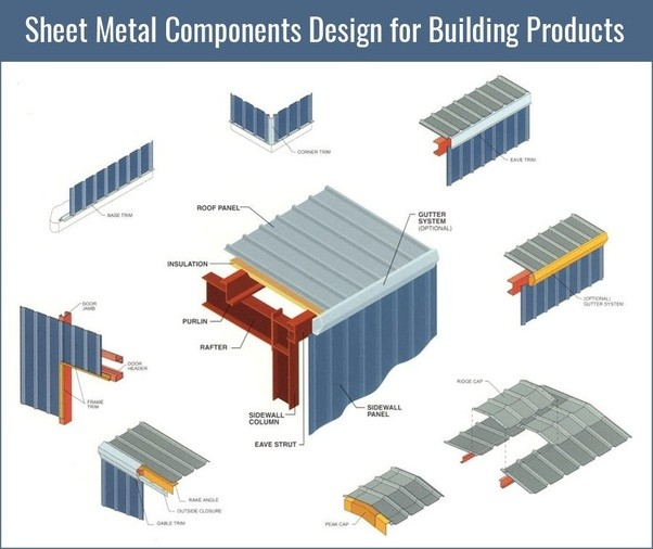 How to design sheet metal components of building products for Sheet metal house plans