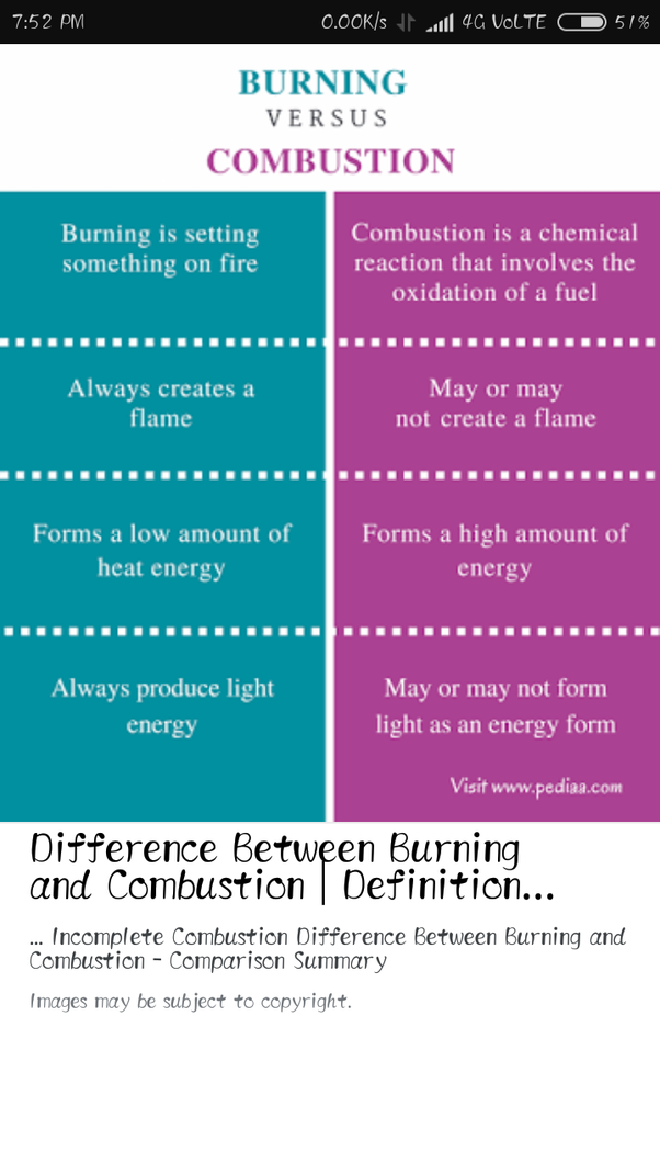 what is the difference between combustion and burning