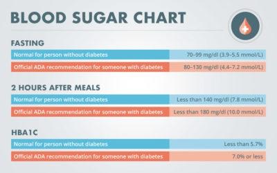 Blood Sugar Chart Diabetes Self Management