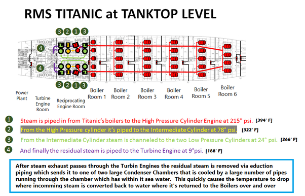 How did the boilers of steamships like the Titanic work? Did the ...