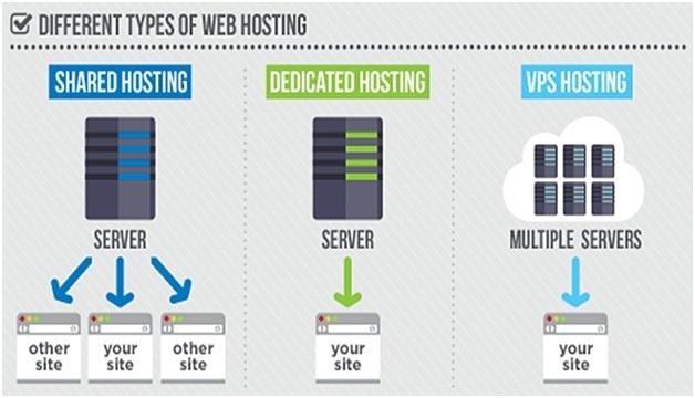 как поставить свой сервер на хостинг видео