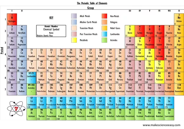 Why is fluorine gas located in the group 7 elements quora the groups of the periodic table correspond with the number of electrons in the outer shell the number of valence electrons urtaz Images
