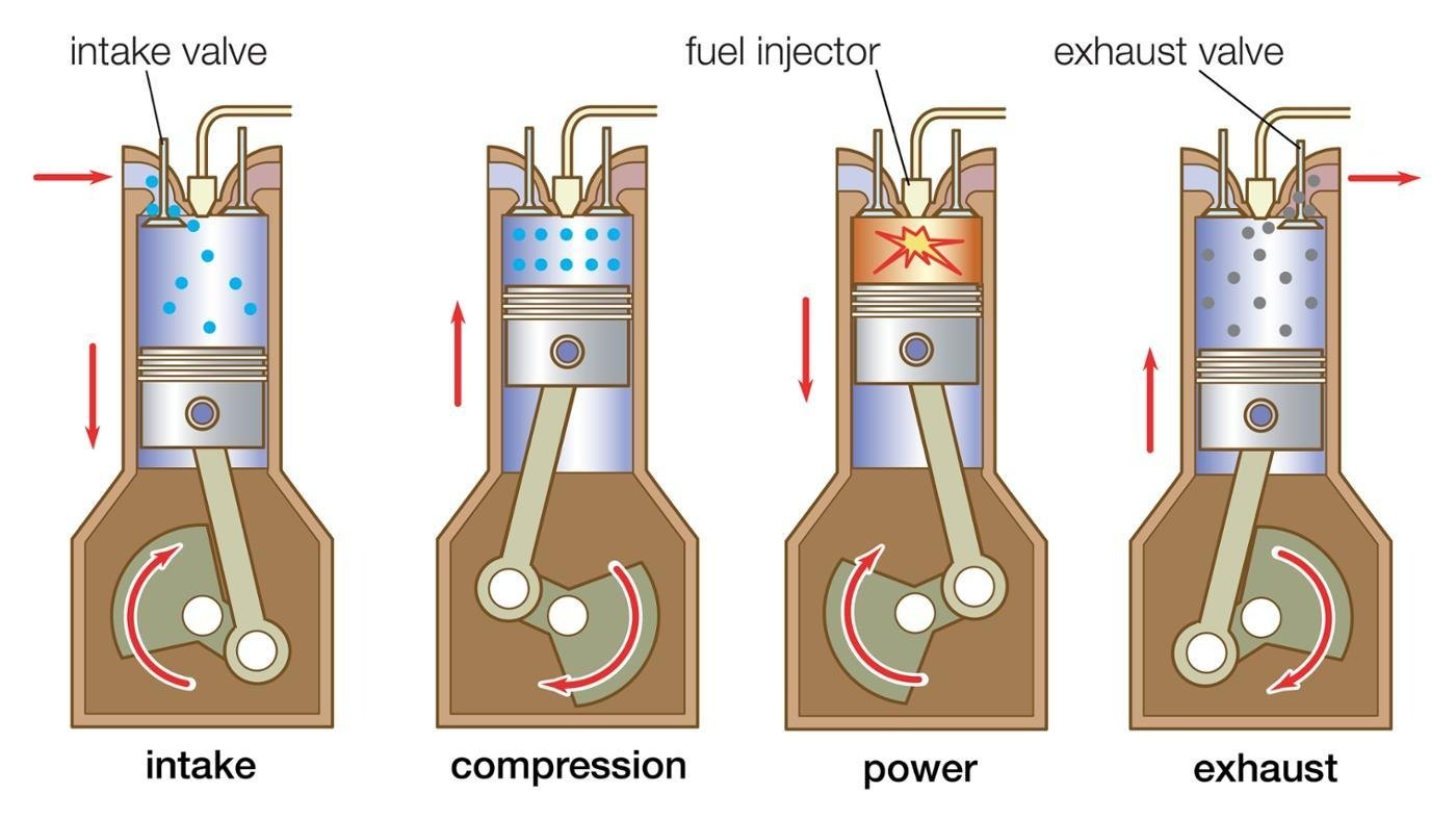 what is the difference between four stroke engine and four valve