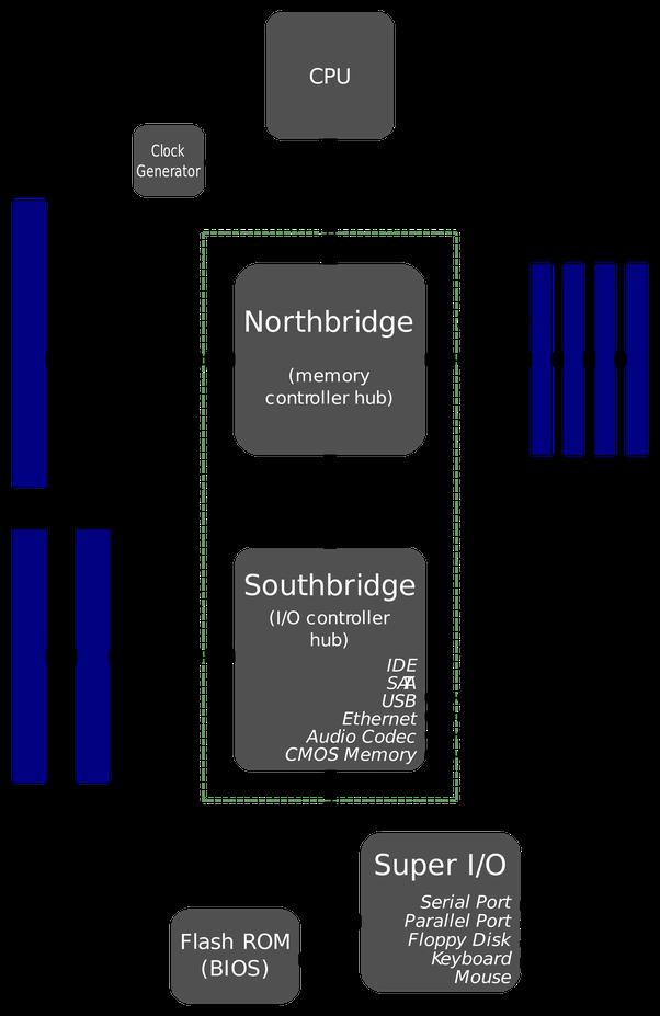 old motherboards(socket 775 and older)
