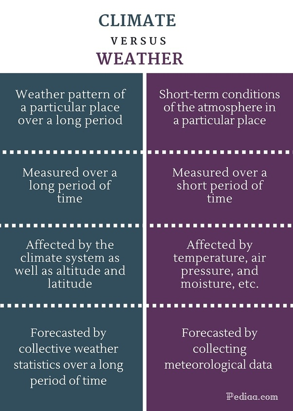 How does climatology differ from meteorology? - Quora