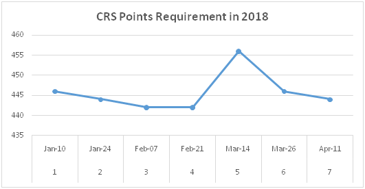 What is the EE CRS prediction on the next draw? (April 11, 2018) - Quora