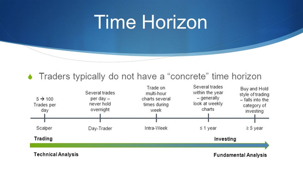 investment time horizon definition