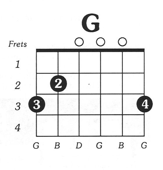 How To Be A Master Of Shifting From C To G On A Guitar Quora