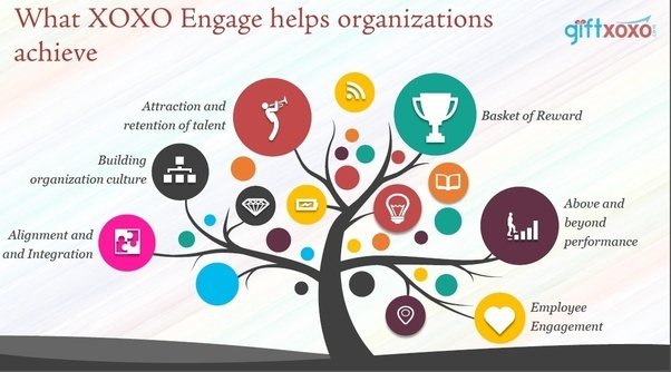 organisational culture helps the organisation to achieve their goals Understanding organizational culture is a critical skill for leaders to develop culture is inclusive of team members' values, goals, attitudes, and assumptions each of these attributes plays a role in the ability of leaders to motivate individuals and teams to achieve the organization's vision.
