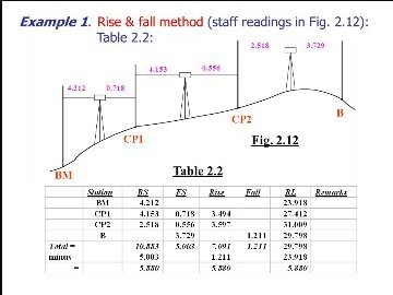 What is the rise and    fall    method in surveying   Quora