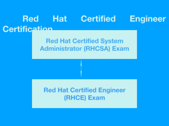 How to become a Red Hat Certified Engineer? What do I need to learn