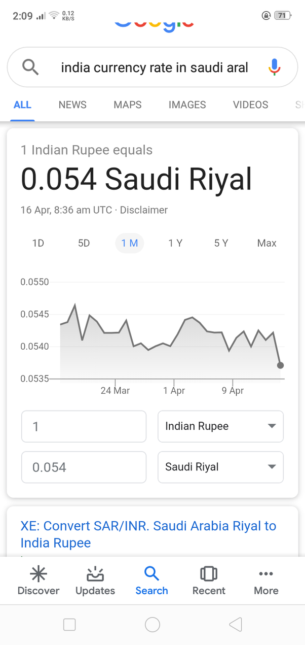Between Saudi Riyal And Indian Ru