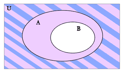 How to prove abba where b is complement b and a is the first diagram asserts that b is a proper subset of a ccuart Choice Image