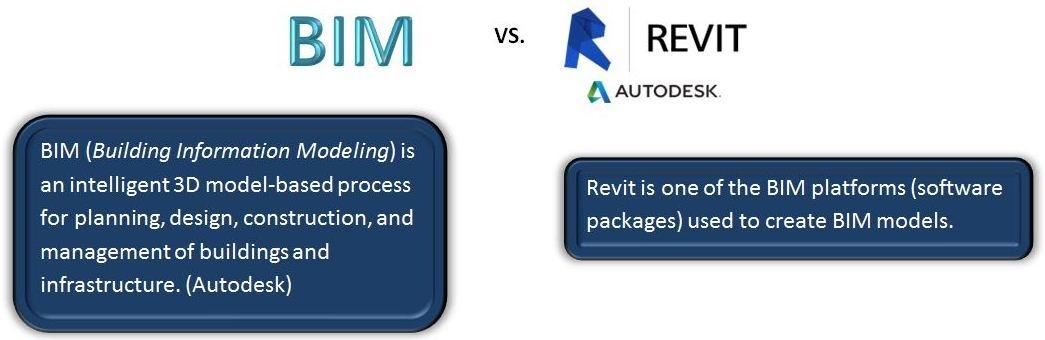 What is Revit? - Quora