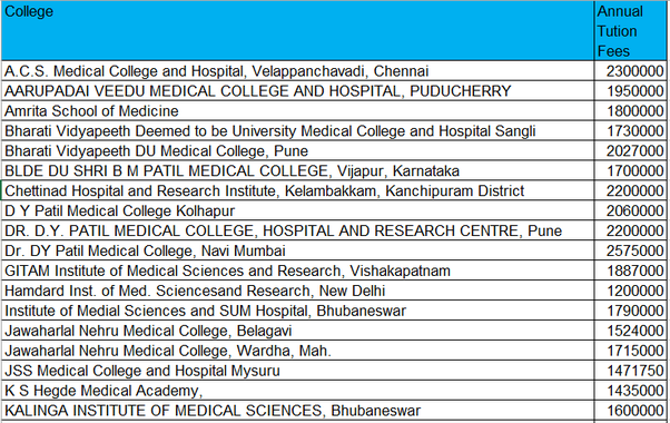 What is the fee structure of deemed university for MBBS in