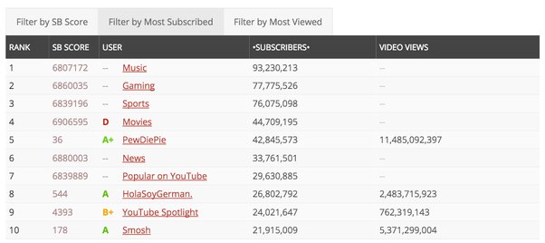 Le Ast what is the youtuber with the most subscribers and the least