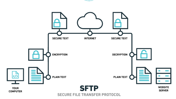 What is the detailed difference between FTP and SFTP? - Quora