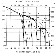 If i melted down 100000 pennies would i get a mix of molten zinc further technical discussion of phases at the zinc rich end of the phase diagram is discussed in the paper below interesting reading for a metallurgist ccuart Choice Image