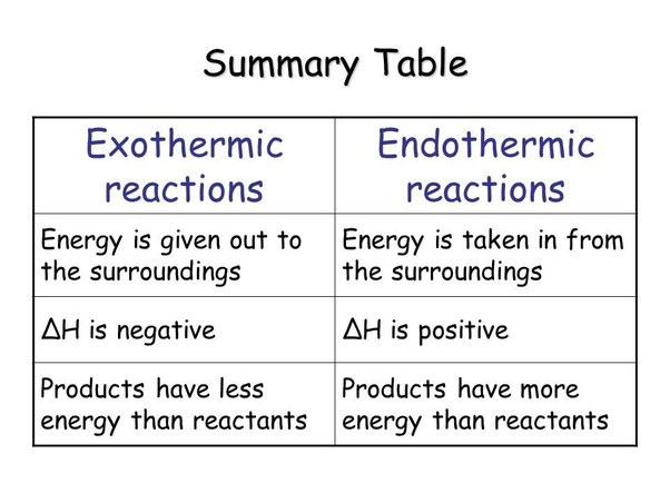 What Is The Difference Between Exothermic And Endothermic Chemical