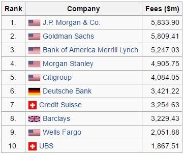 What Is Investment Bank And How They Earn Money Quora - Top investment banks