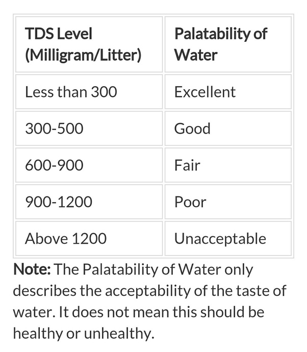 What is the minimum TDS value of drinking water and the