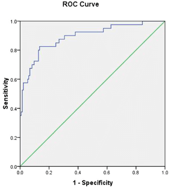 How to tell if my model fits the data in logistic regression