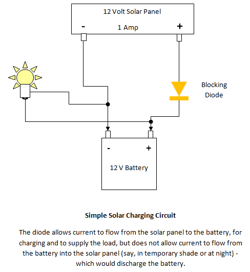 What is the function of the diode in a solar panel quora and we are now stuck with this unfortunate convention even if we know better first the simplest circuit a panel providing 12 volts at 1 amp asfbconference2016 Gallery