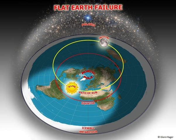 Where specifically does the flat earth model fail quora now that we have the fe model described here are the most obvious points of failure failure of flat earth gumiabroncs Gallery
