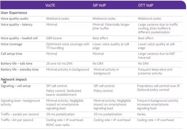 as can be seen in the table volte should provide you the best quality followed by vowifi sip voip and voip would be the worst