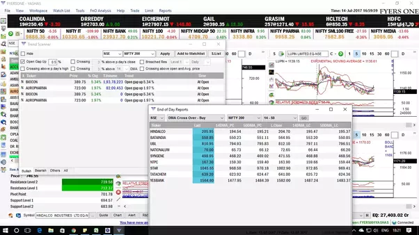 How to do future and option trading