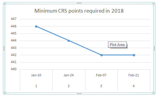 Is the Canadian CRS score for Express Entry expected to go