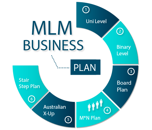 see a demo of the similar MLM plan, which I am looking for ...