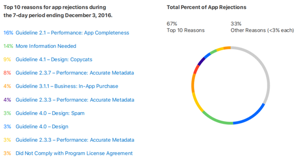 What are common reasons apps are rejected from the app store quora apple believed that the major culprit for app rejection becomes the lack of enough information that accounted 14 of total rejection ccuart Choice Image