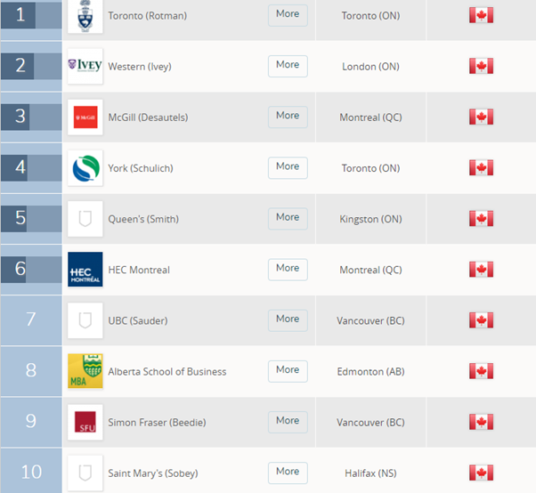 What are the top MBA schools in Canada? - Quora