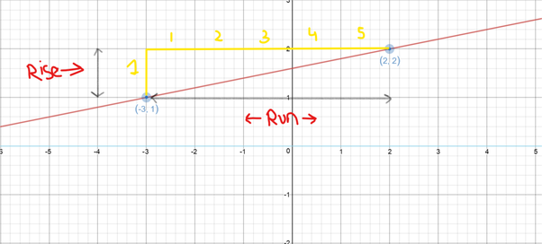 Find The Slope Of The Line Which Make An Angle Of 60° With